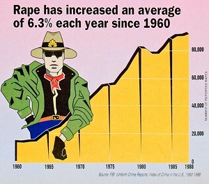 increase in rape chart
